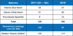 2017-billfish-landings-300x149